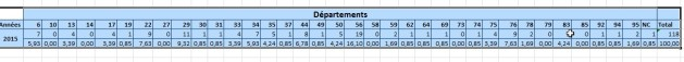 Tableau Excel - Répartition géographique candidats 2015