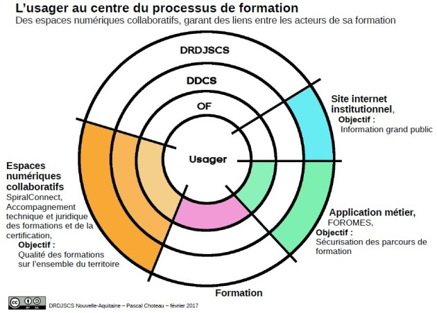 Les usagers au centre du dispositif
