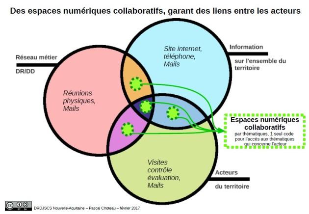 Espaces collaboratifs interconnectent les missions