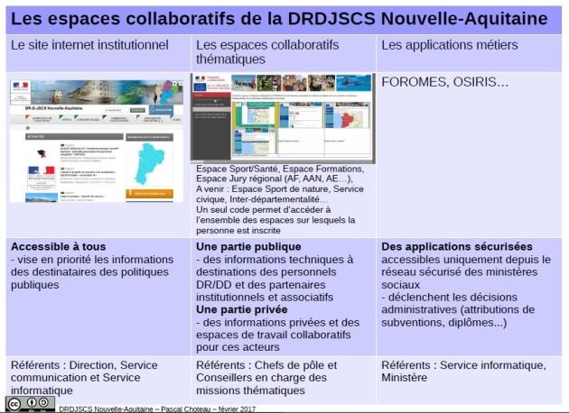Les espaces collaboratifs de la DRDJSCS Nouvelle-Aquitaine